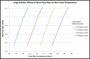 Large ZChiller Test 1